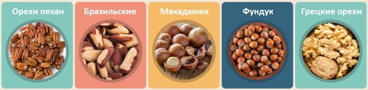 Топ 5 орехов с низким содержанием углеводов
