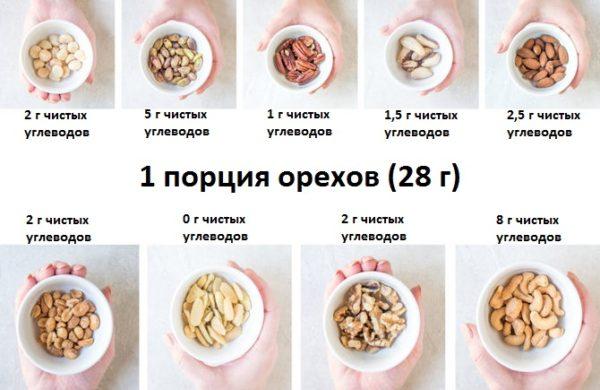 Кето Диета Семечки. Орехи на кето диете – 13 лучших