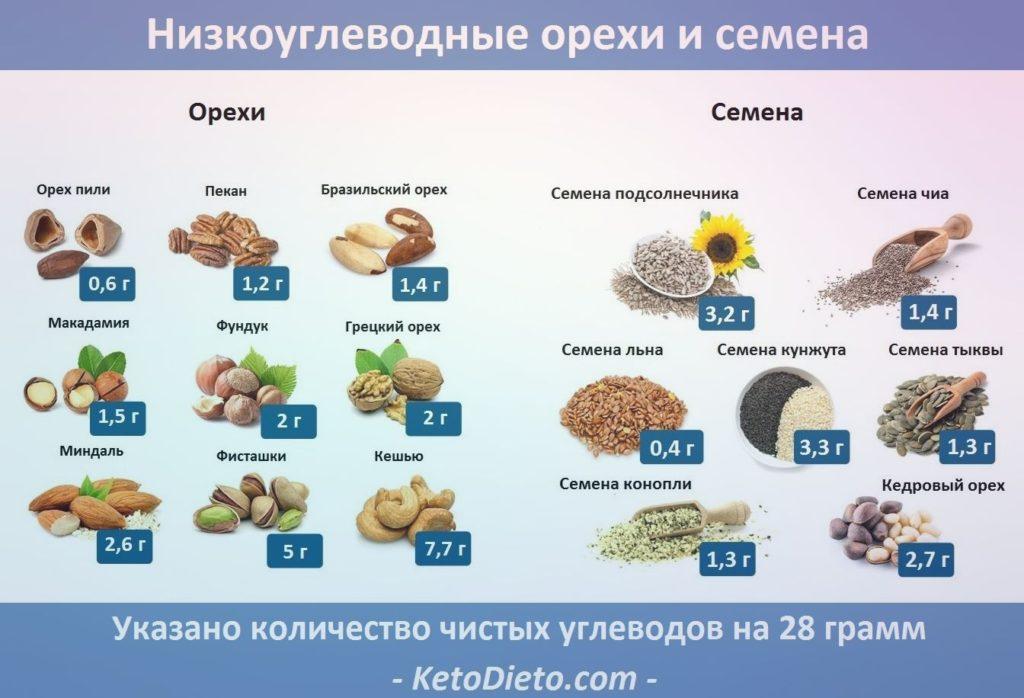 Орехи и семена на кето диете: что можно, а что нельзя