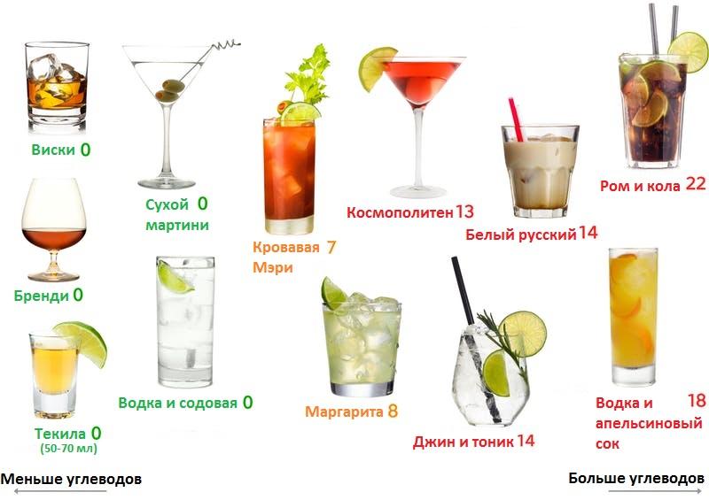 Кето диета и алкоголь: что можно, а что нельзя