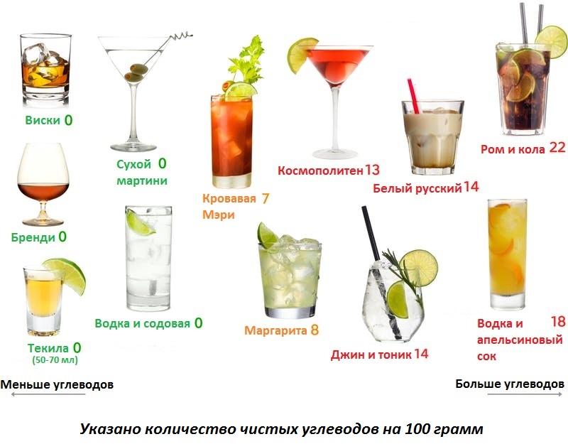 Кето алкоголь