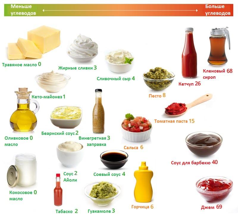 кето соусы, масла и заправки