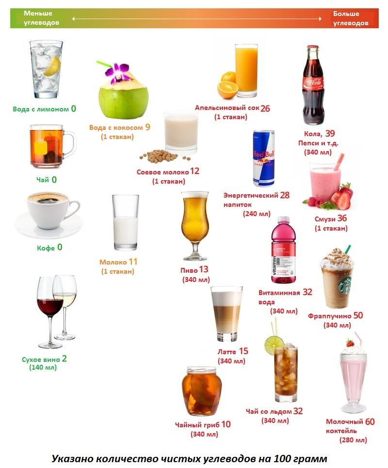 Кето напитки
