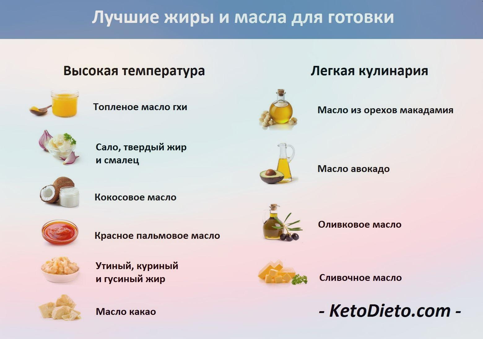 Кетогенная диета список продуктов
